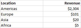 Google Analytics Revenue